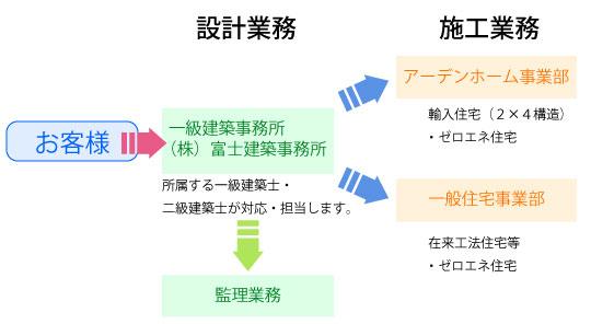 アーデンホーム大垣 富士建築事務所 業務の流れ
